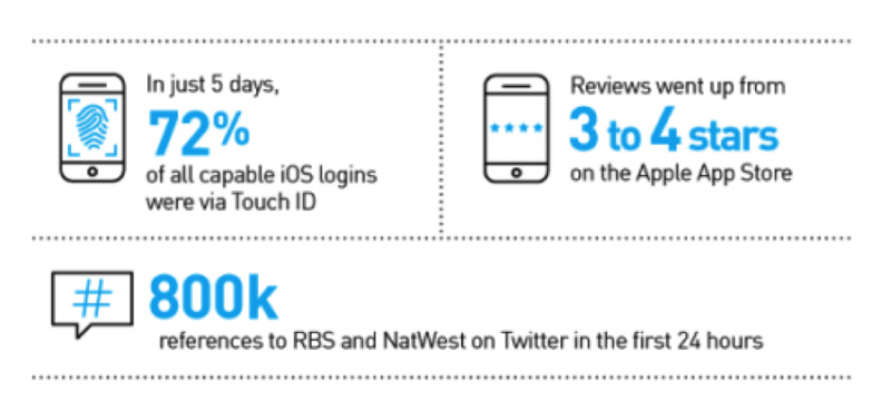 Statistics about the Royal Bank of Scotland's Touch ID implementation