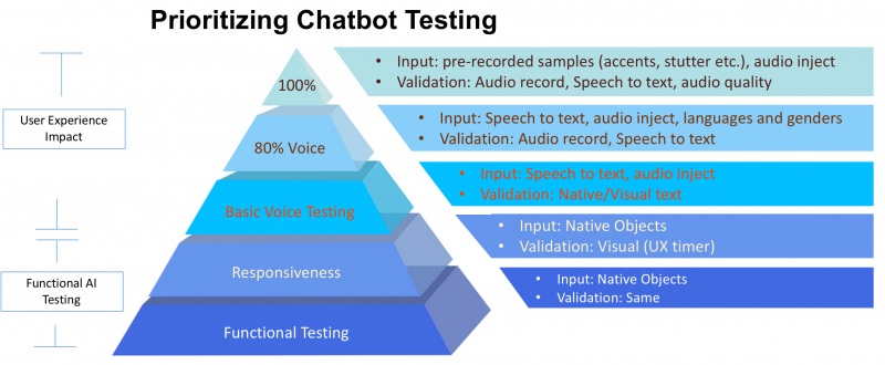 Prioritizing activities for testing a chatbot