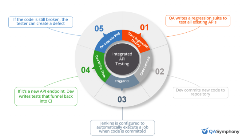 Depiction of five steps below of how API tests could be integrated into the software development lifecycle
