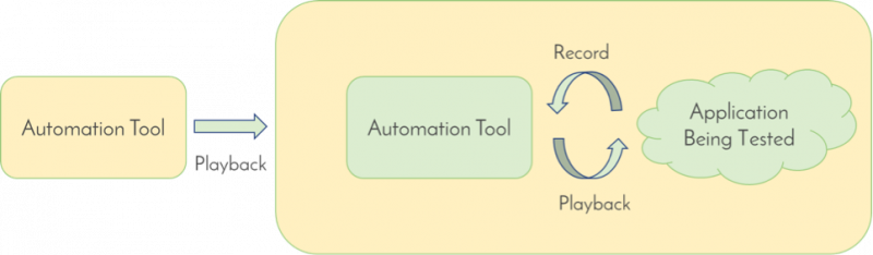 Flowchart showing an automation tool testing another tool's record and playback