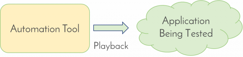 Flowchart showing an automation tool testing playback tests