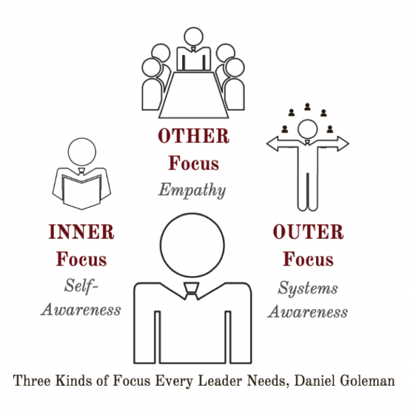 Daniel Goleman's depiction of three types of focus: inner, outer, and other