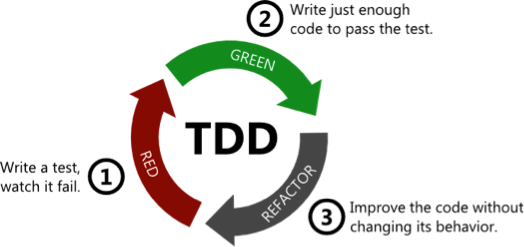 Test-driven development refactoring cycle