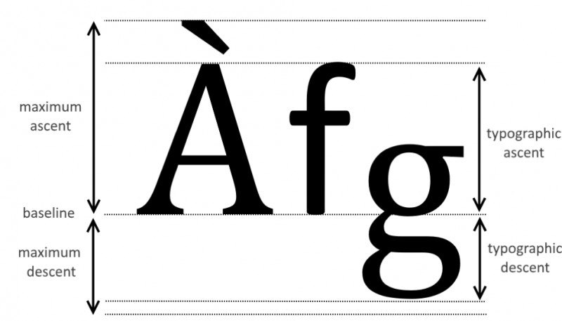 Typeface graphic showing lines of ascent and descent