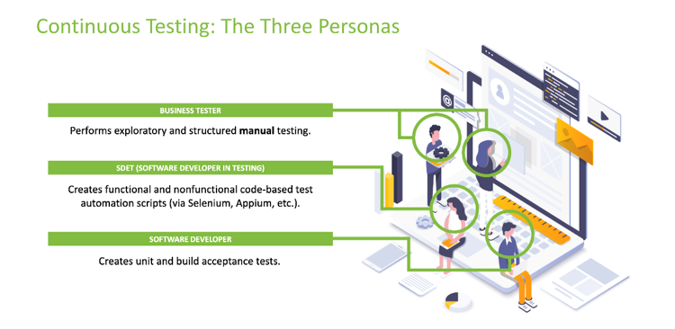 The three types of personas in testing