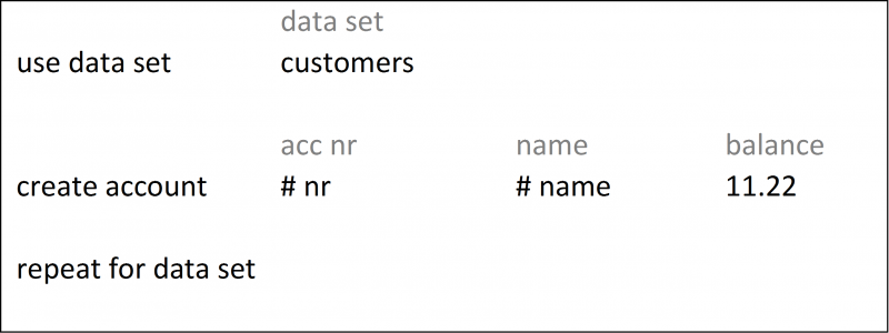 use data set, create account, repeat for data set