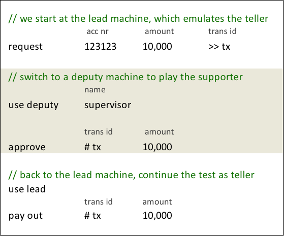 deputy machine example