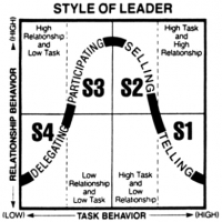 How Easily Can Leaders Change Their Leadership Style Techwell