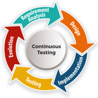 Icon showing the phases of continuous testing