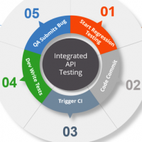 Integrating API tests into the software development lifecycle