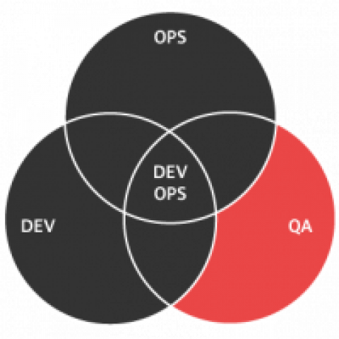 DevOps diagram: Dev, Ops, and QA